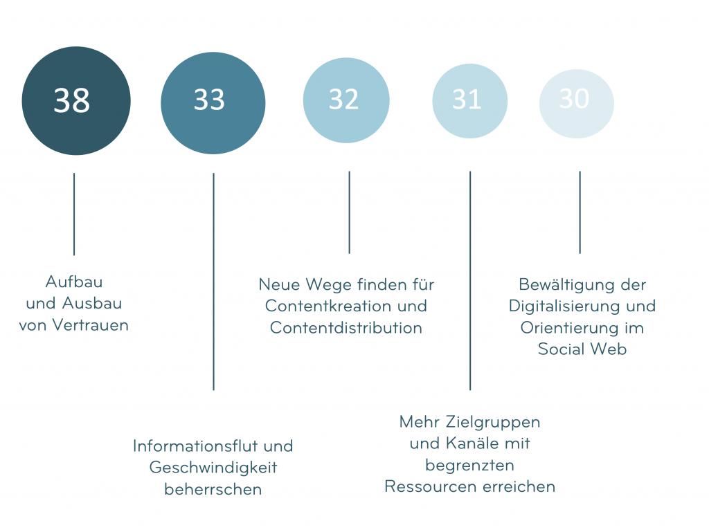 Was bringen Newsrooms in der Unternehmenskommunikation 1